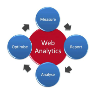 Our services include web analytics as outlined by Foxmetrics